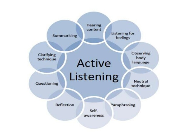 edl 531 active listening skills Coaching plan stephanie walsh edl/531 march 2nd, 2015 professor lauren laundis he consistently receives very positive teacher evaluations, especially in his classroom management skills however, his evaluations take note that he does not make all students feel important at any given time.